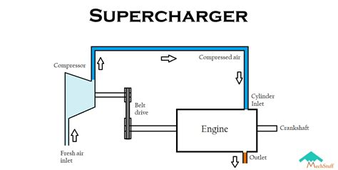 what are superchargers working types advantages limitations mechstuff