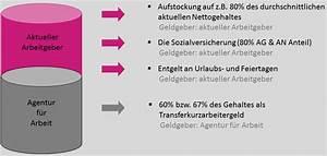 Kurzarbeitergeld Berechnen : transfer gesellschaft ~ Themetempest.com Abrechnung