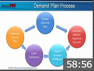 Welcome to Forecast Pro - Software for sales forecasting ...
