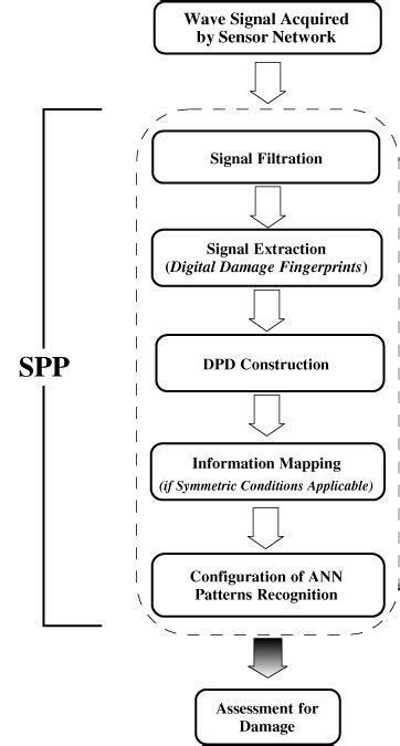 An intelligent signal processing and pattern recognition