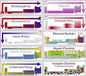 Reaction Chemists U0026 39  Periodic Table  2006