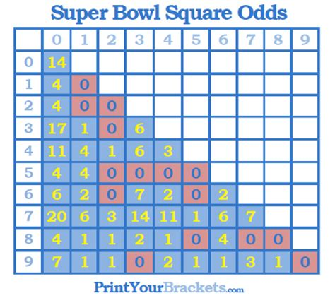 super bowl square numbers odds probabilities