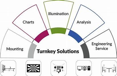 Solutions Turnkey Engineering Custom