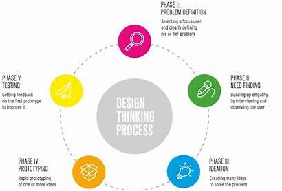 Thinking Process Innovation Structure Radicals Simple