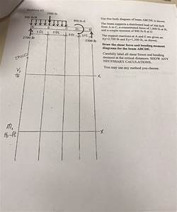 Solved  The Free Body Diagram Of Beam Abcde Is Shown  The