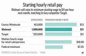 Walmart boosts starting pay, closing dozens of Sam's Clubs ...