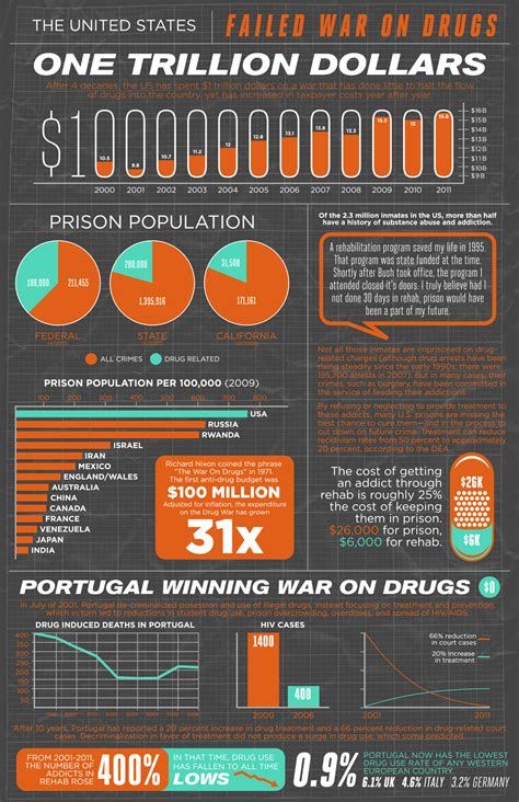 war  drugs  prison industrial complex explained