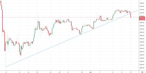 We all wonder where bitcoin is going to be 1 year. Bitcoin Loses Three-Week Support in Sub-$7,000 Drop - Bitstarz
