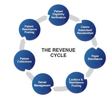 top challenges  revenue cycle management