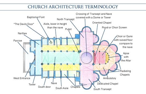 A Pocket Guide To Church Architecture Vocabulary Road