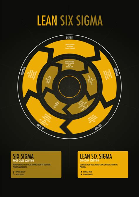 lean  sigma information design lemon graphic