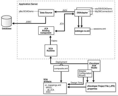 oracle soa  adapter  weblogic configuration steps