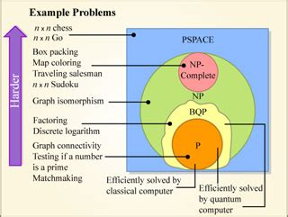 quantum complexity theory electrical engineering