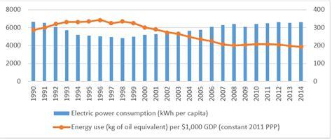 Рейтинг регионов по уровню энергодостаточности – итоги 2016 года . регионы россии . риа рейтинг