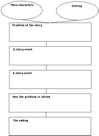 Story Outline Template Two Learning Points Escaping The Inkwell