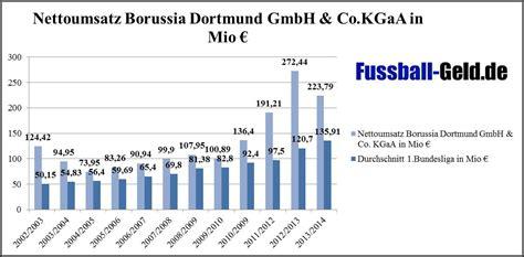 finanzbilanz borussia dortmund