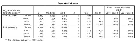 Multinomial Logistic Regression Spss Annotated Output