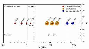 Solar System Distances AU - Pics about space