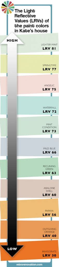 tip to choose the right paint colors understand your
