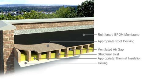 epdm flat roof cold roof construction referance
