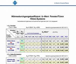 U Wert Fenster Berechnen : fenster fachhandel w rmed mmwerte ~ Themetempest.com Abrechnung