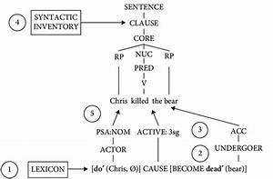 Linking From Semantics To Syntax In A Simple English