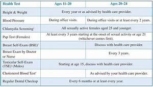 Cholesterol Chart For Males Tests So