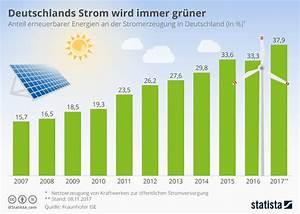 Mini Solaranlage Balkon : infografik deutschlands strom wird immer gr ner statista ~ Orissabook.com Haus und Dekorationen