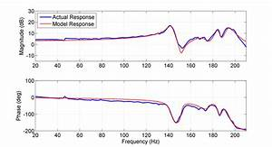 11 Frequency Response Function  Frf  Of The Disturbance