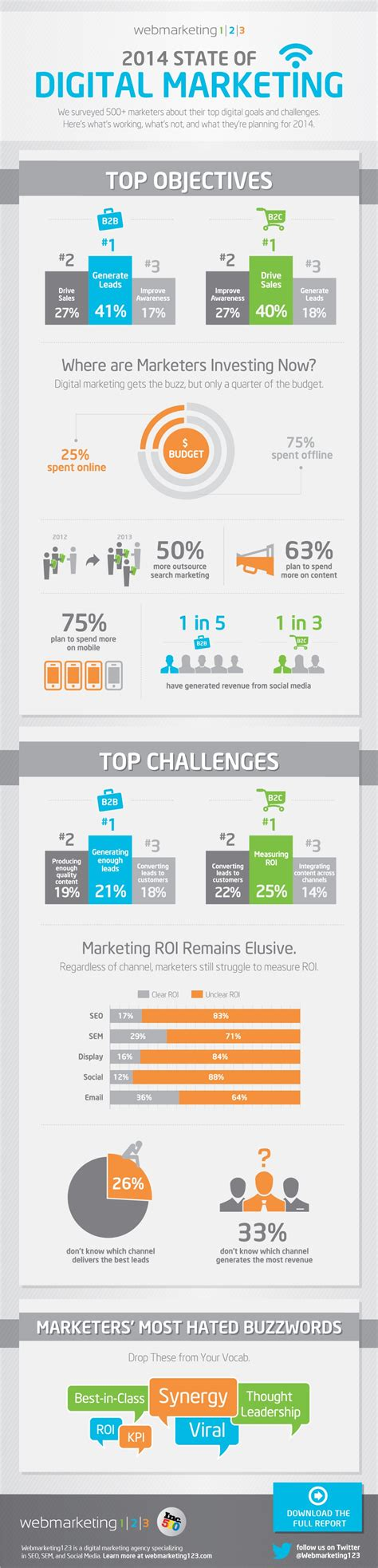 Digital Marketing by The State Of Digital Marketing In 2014 Infographic