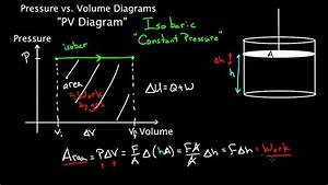 Pv Diagrams Part 1  Work And Isobaric Processes