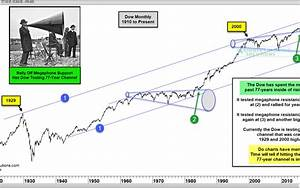 Dow Megaphone Pattern Kimble Charting Solutions