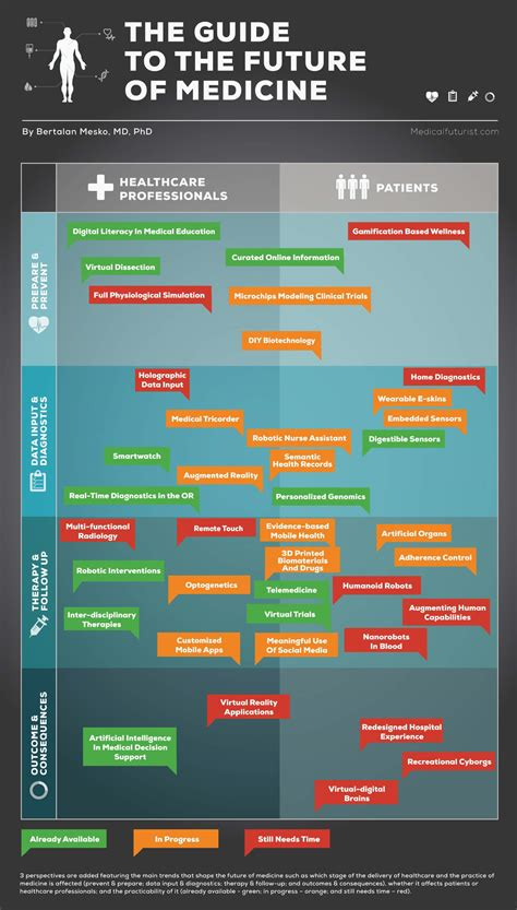 7 Biggest Innovations In Health Care Technology In 2014