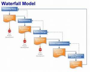Sachi ds - ARMP... Waterfall Methodology