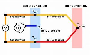 Thermocouple Types  Reliable Temperature Sensors