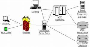 Study Deployment Images Linux