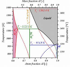 Aluminum U2013nickel Phase Diagram With Metastable Extensions