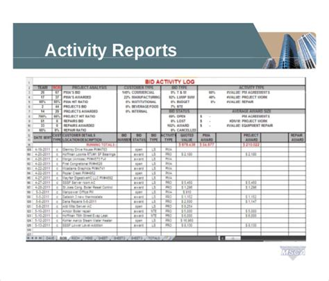 sales report templates docs pages pdfword