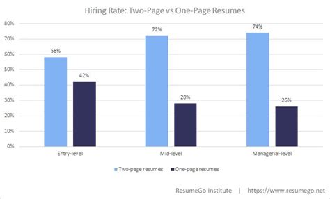 how many pages should your resume be here s the science huffpost