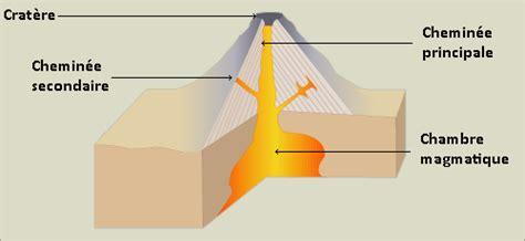 chambre magmatique qu 39 est ce qu 39 un volcan