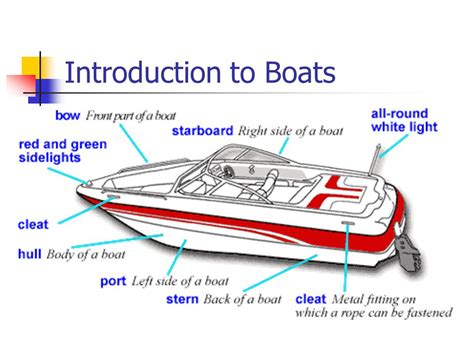 Name The 4 Sides Of A Boat by Starboard Bow Wordreference Forums
