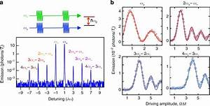 Quantum Wave Mixing And Visualisation Of Coherent And
