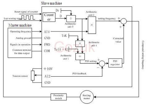 variable frequency in pulp paper machines