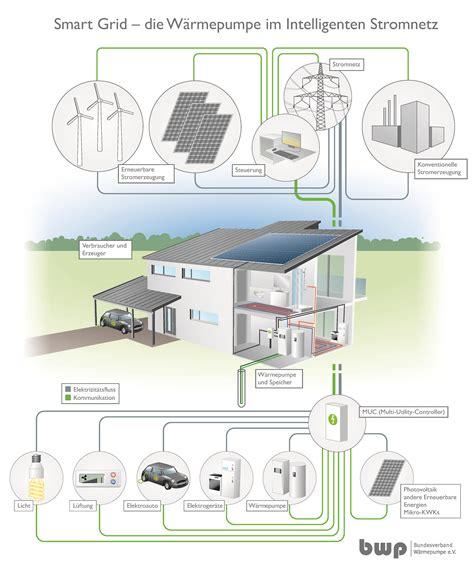 Waermepumpe Und Fotovoltaik Kombinieren by Die 173 W 228 Rmepumpe Multitalent In Der Energiewende