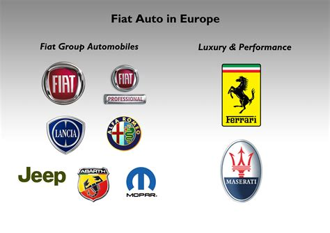 Fiat Owns What Brands by Fiat And A Relationship Fiat S World