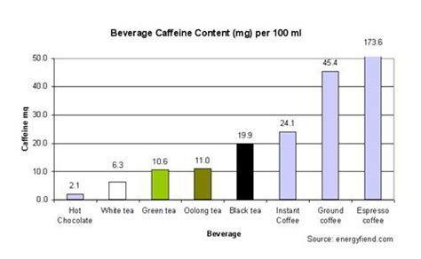 The truth is black tea caffeine levels vary, and are oftentimes less than those of green and white teas. Tea Caffeine levels: by tea type and in other beverages