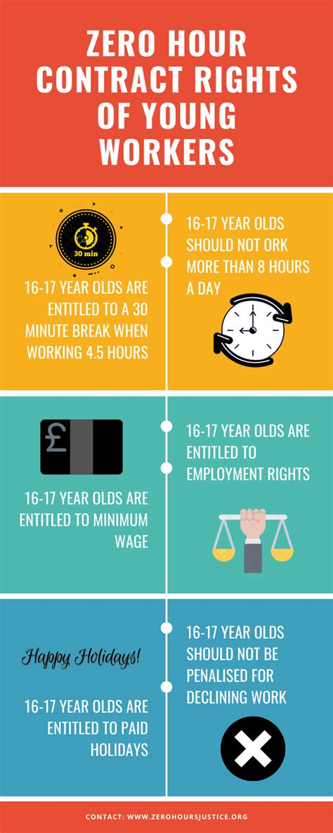 contract zero rights hour know pay