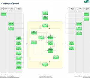 itil process document template pictures to pin on With itil document management