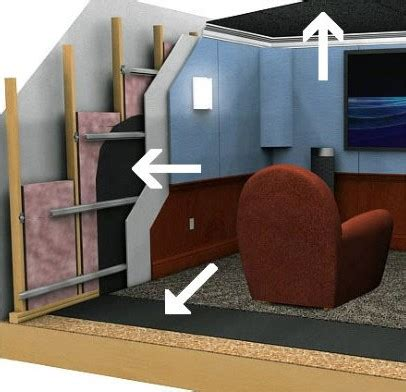 soundproofing  wall acoustical solutions