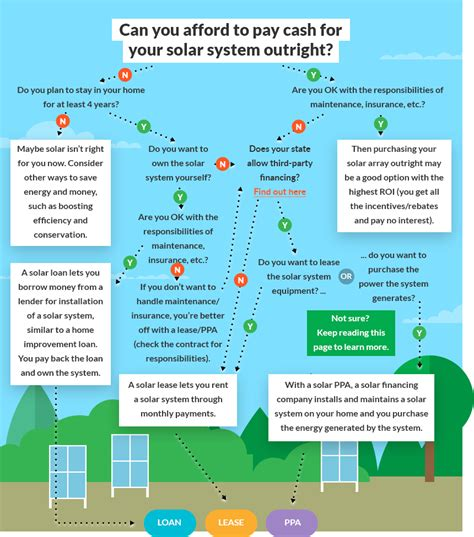 homeowners guide  solar financing letsgosolarcom
